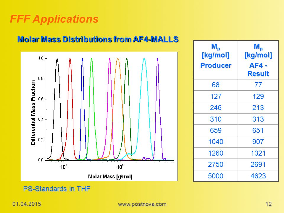 FFF Applications Molar Mass Distributions from AF4-MALLS Mp [kg/mol]